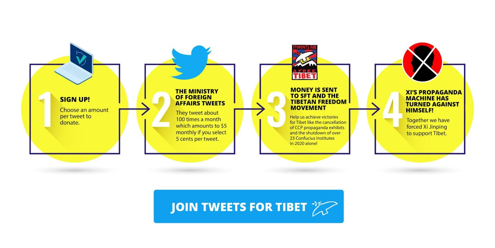 Tweets for Tibet Guide